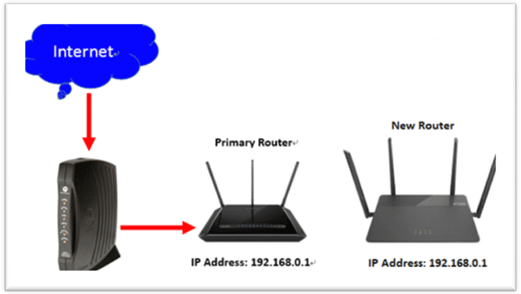 Can You Have Two Wireless Routers In One House On Different Networks 1