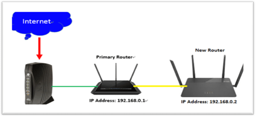 Two Routers On Different Network
