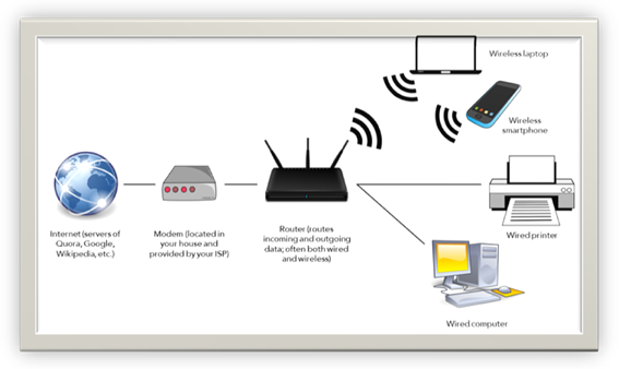 Difference Between A Router & A Modem
