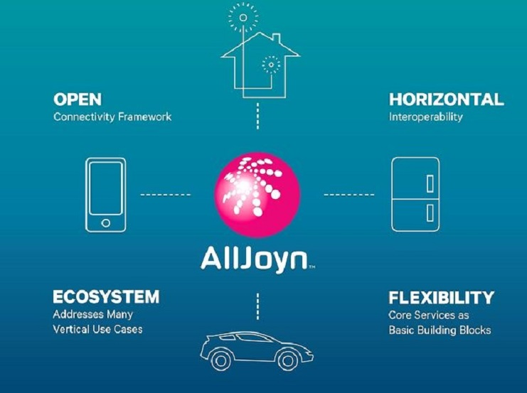 What is AllJoyn Router Service? 1